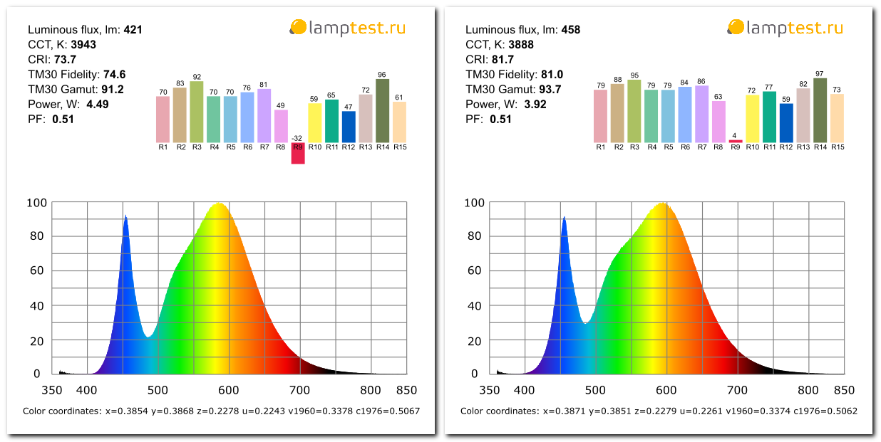 Светодиодные лампы Gauss Basic - 7