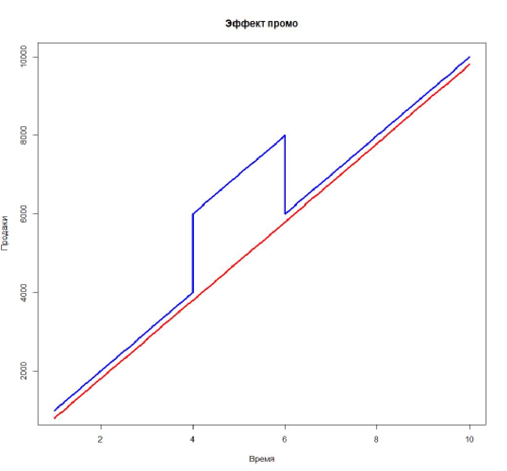 Управление ценовыми скидками: модели для количественного измерения эффекта на примере АЗС - 2