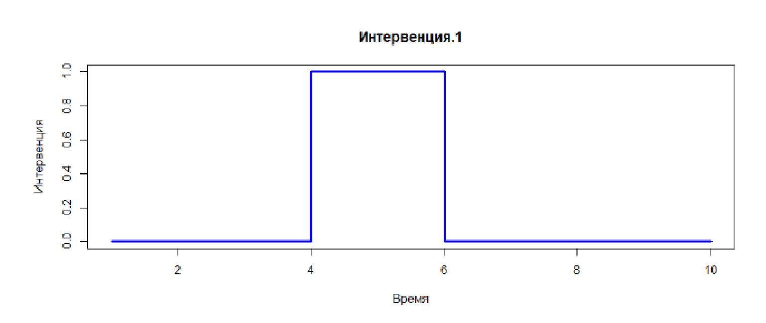 Управление ценовыми скидками: модели для количественного измерения эффекта на примере АЗС - 6