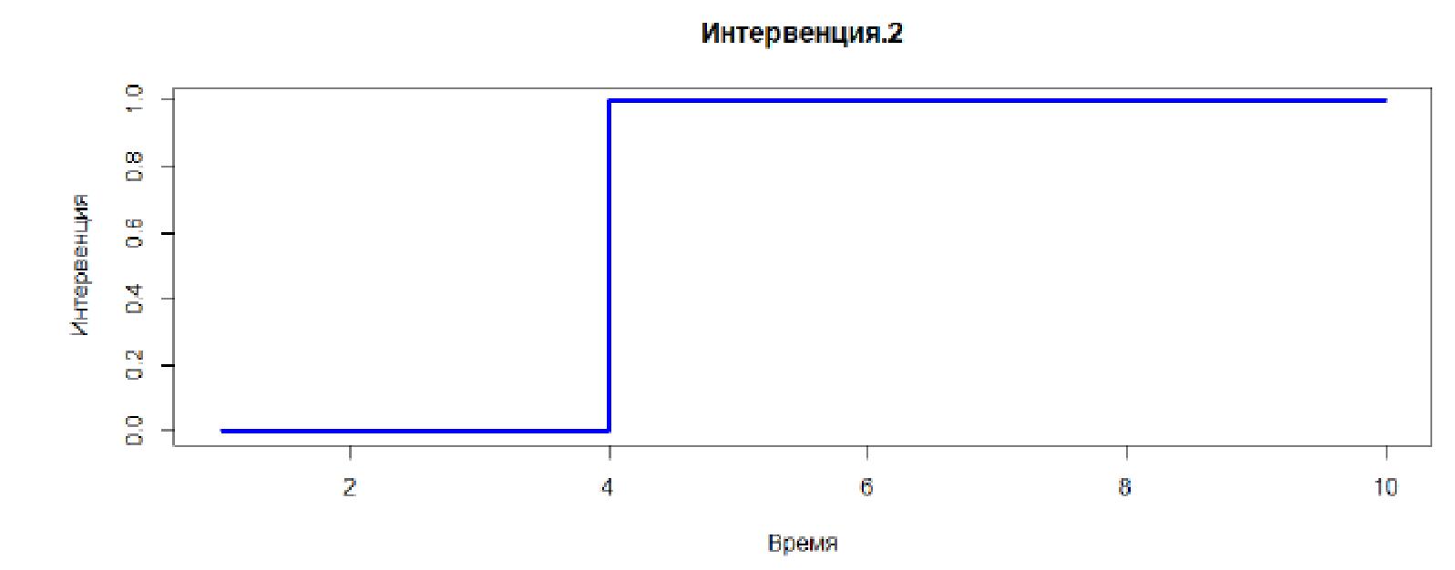 Управление ценовыми скидками: модели для количественного измерения эффекта на примере АЗС - 7
