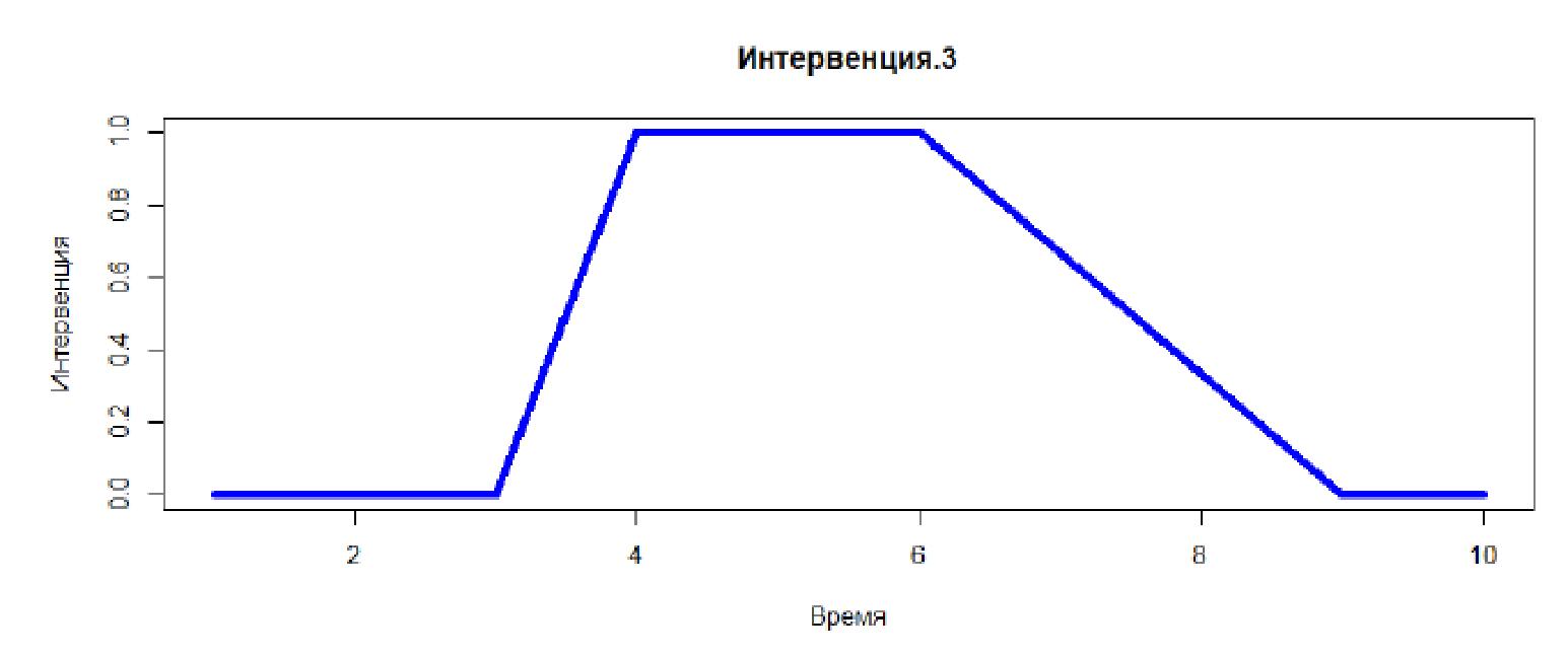 Управление ценовыми скидками: модели для количественного измерения эффекта на примере АЗС - 8