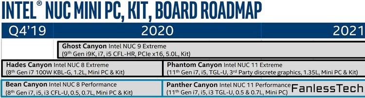 Intel NUC 11 на процессорах Tiger Lake выйдут не раньше второй половины 2020 года