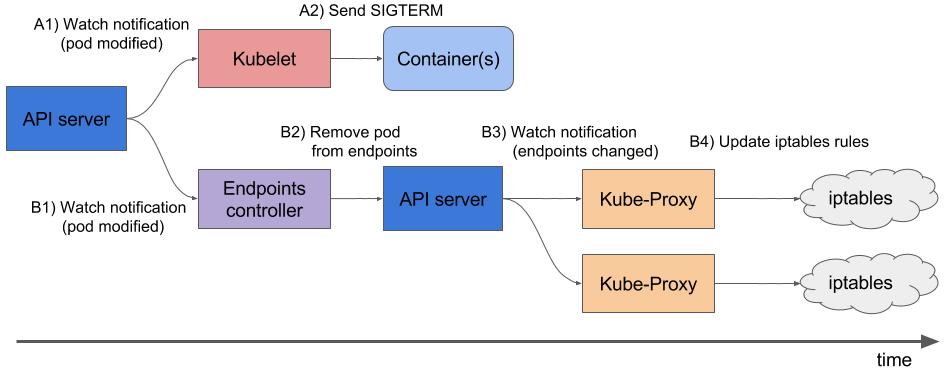 Kubernetes tips & tricks: особенности выполнения graceful shutdown в NGINX и PHP-FPM - 2