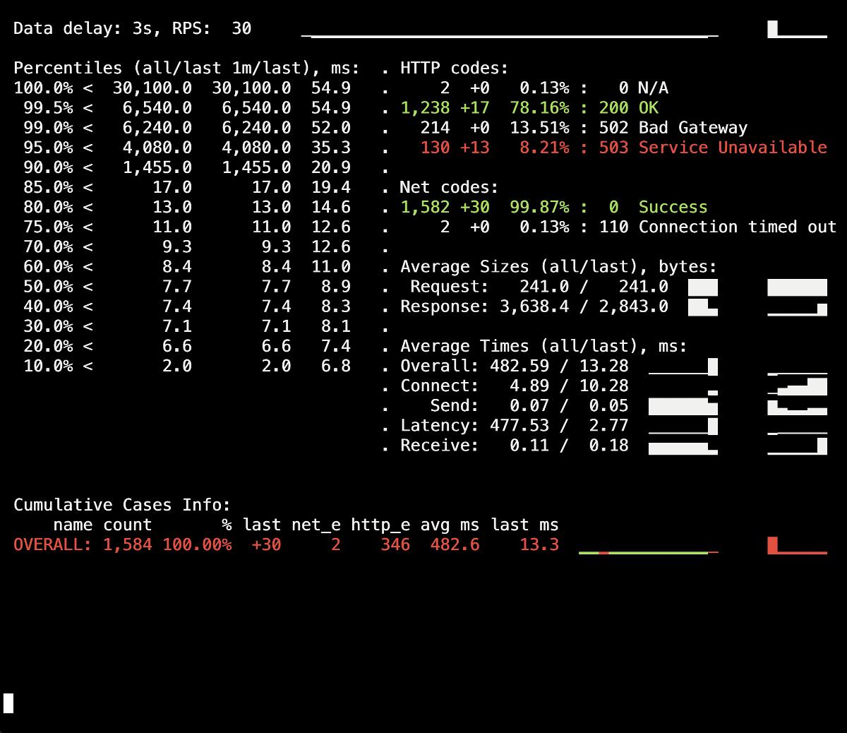 Kubernetes tips & tricks: особенности выполнения graceful shutdown в NGINX и PHP-FPM - 4