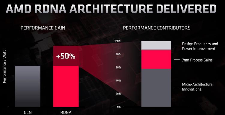 Navi 2X и RDNA 2: первые графические решения AMD с трассировкой лучей появятся в этом году