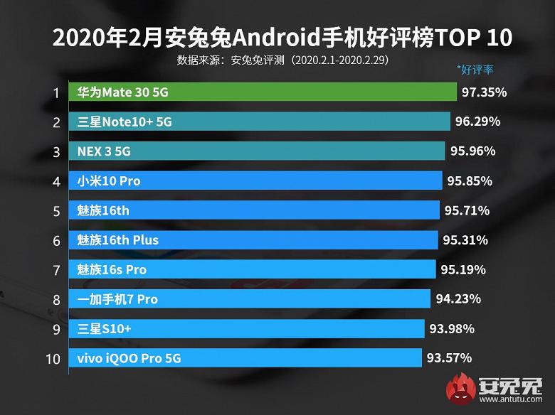 Этими смартфонами пользователи довольны больше всего