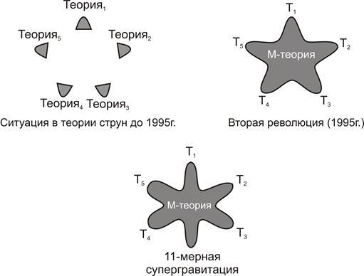 Эволюция теории струн до М-теории - 5