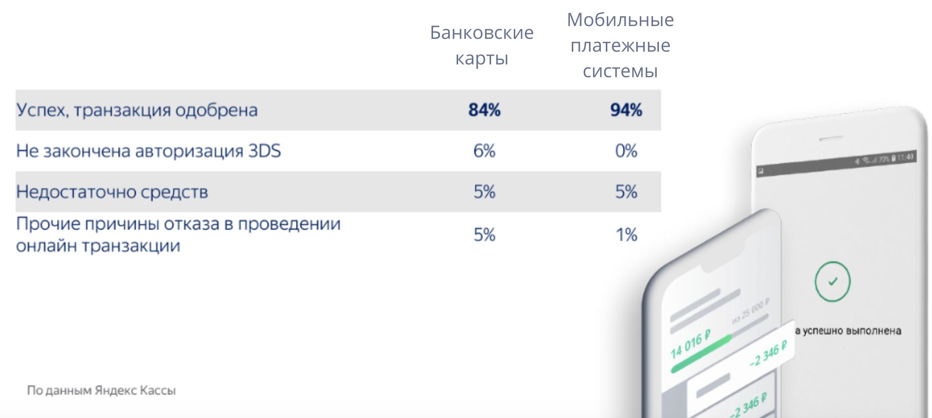 Почему онлайн-бизнесу стоит полюбить платежи через системы *Pay — исследование Яндекс.Кассы - 2