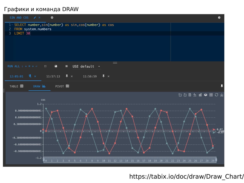 ClickHouse – визуально быстрый и наглядный анализ данных в Tabix. Игорь Стрыхарь - 24