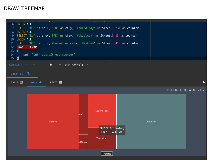 ClickHouse – визуально быстрый и наглядный анализ данных в Tabix. Игорь Стрыхарь - 30