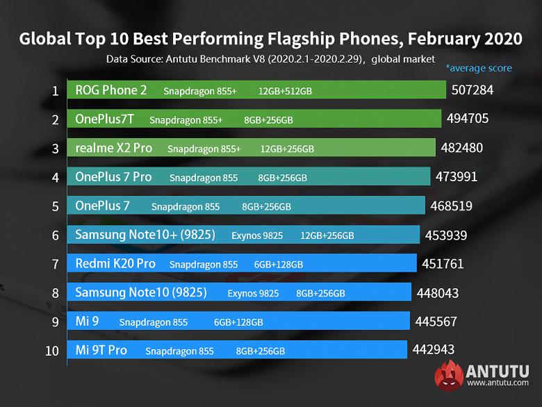 Samsung Galaxy S20 и Xiaomi Mi 10 не попали в свежайший рейтинг производительности AnTuTu