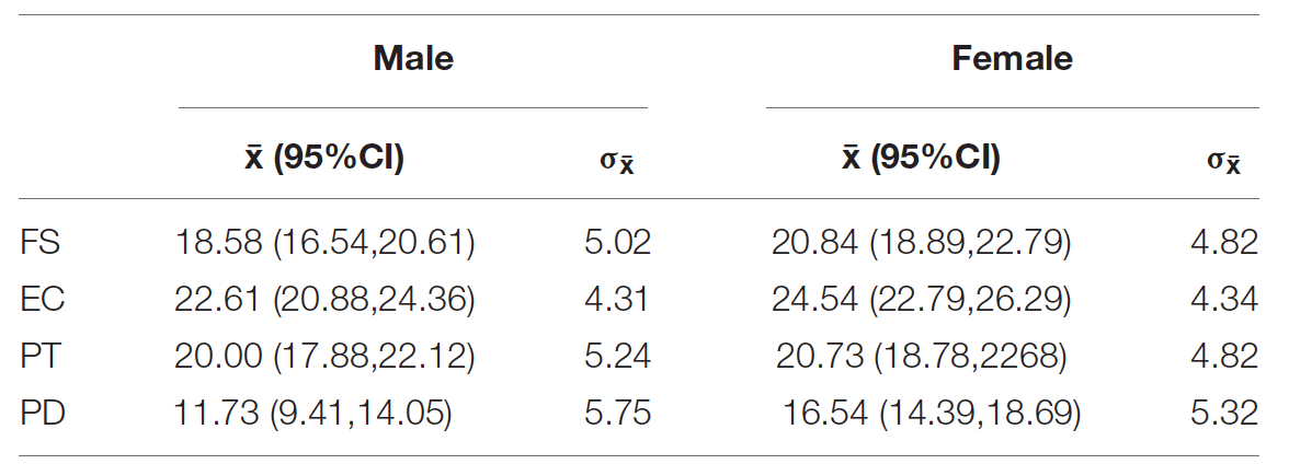 Измеримая эмпатия: предсказание степени сочувствия по МРТ мозга - 3
