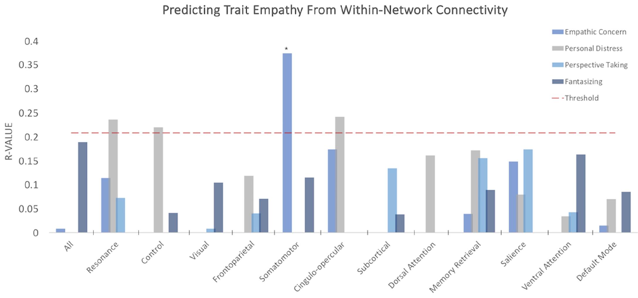 Измеримая эмпатия: предсказание степени сочувствия по МРТ мозга - 5