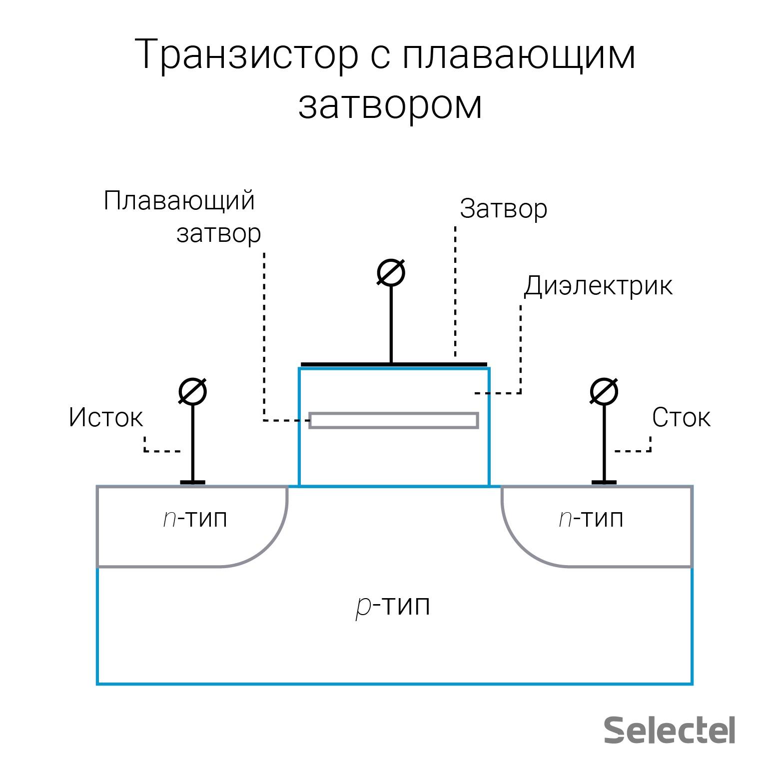 Введение в SSD. Часть 4. Физическая - 2