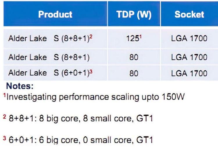 Intel готовит 16-ядерные десктопные процессоры с разнородными ядрами в семействе Alder Lake-S