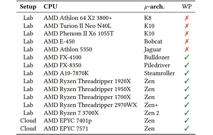 Исследователи обнаружили уязвимости в процессорах AMD на базе микроархитектур Bulldozer, Piledriver, Steamroller и Zen - 1