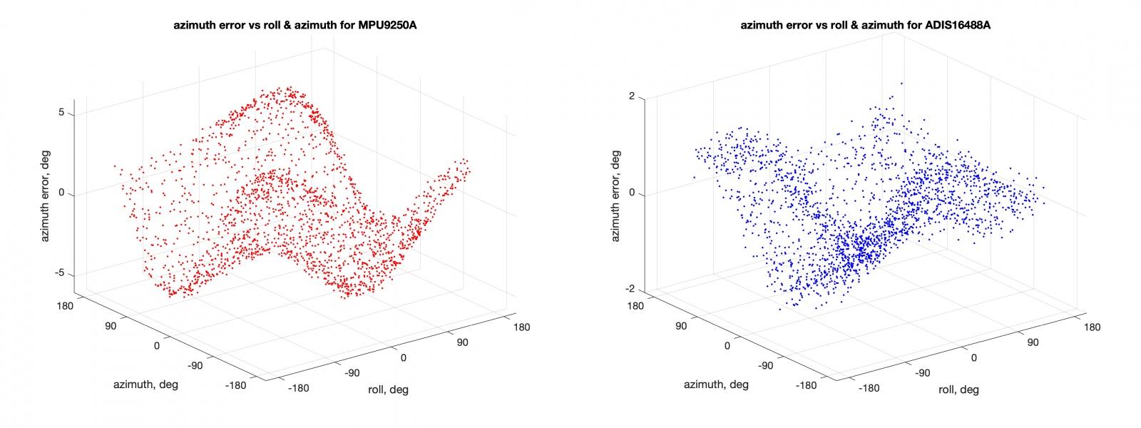 МЭМС акселерометры, магнитометры и углы ориентации - 13