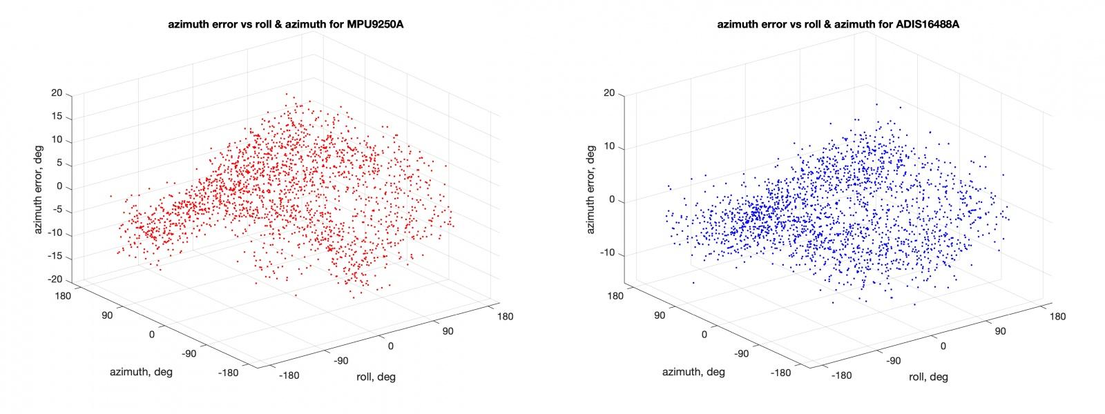МЭМС акселерометры, магнитометры и углы ориентации - 18