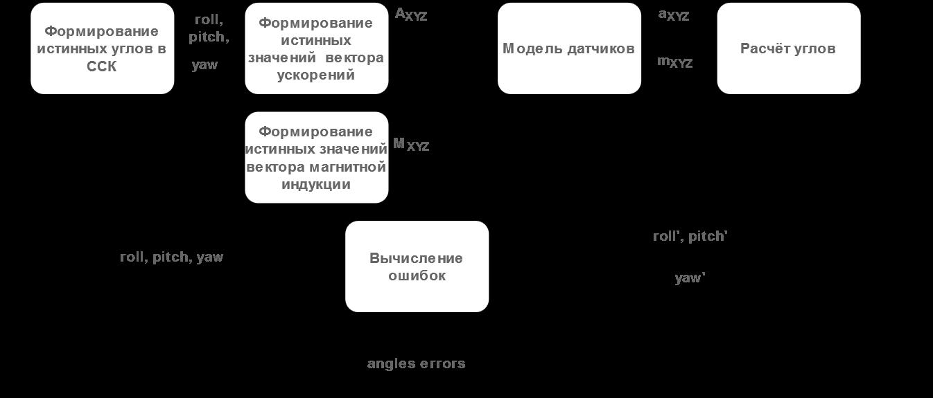 МЭМС акселерометры, магнитометры и углы ориентации - 3