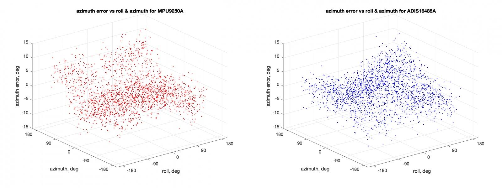 МЭМС акселерометры, магнитометры и углы ориентации - 7