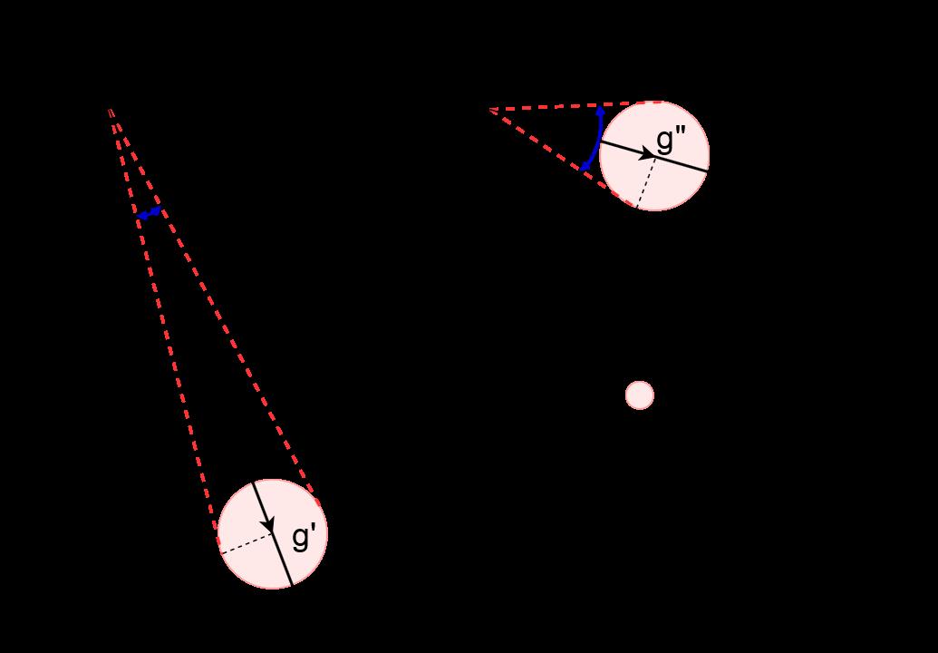 МЭМС акселерометры, магнитометры и углы ориентации - 9