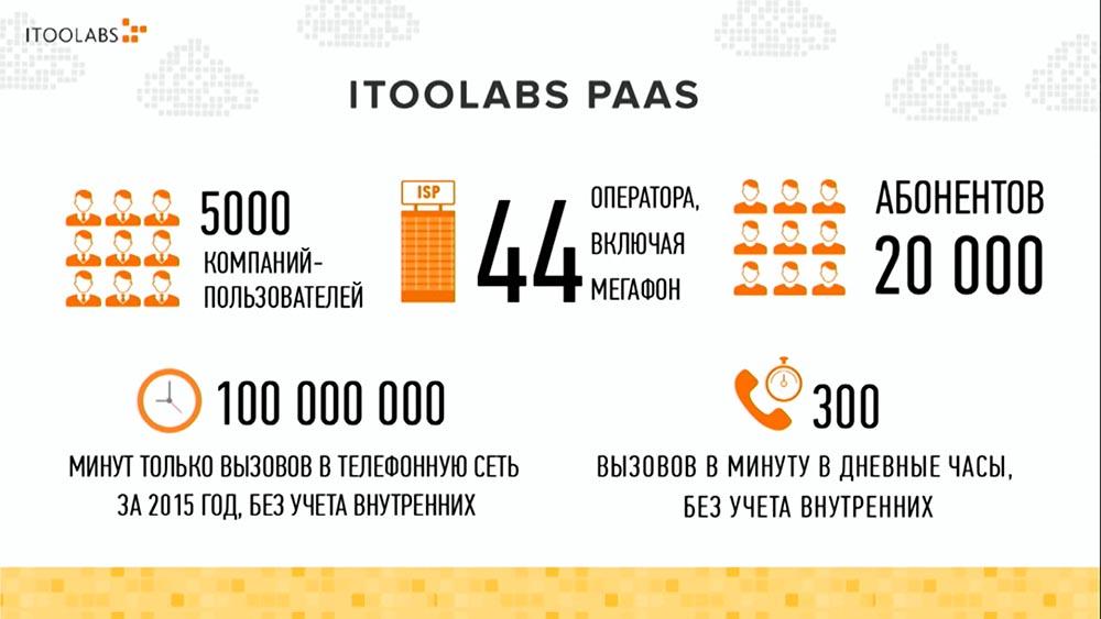 Алексей Найдёнов. ITooLabs. Кейс разработки на Go (Golang) телефонной платформы. Часть 1 - 3