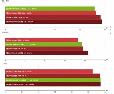Первые тесты видеокарты Radeon RX 590 GME. Зачем нужна эта модель?