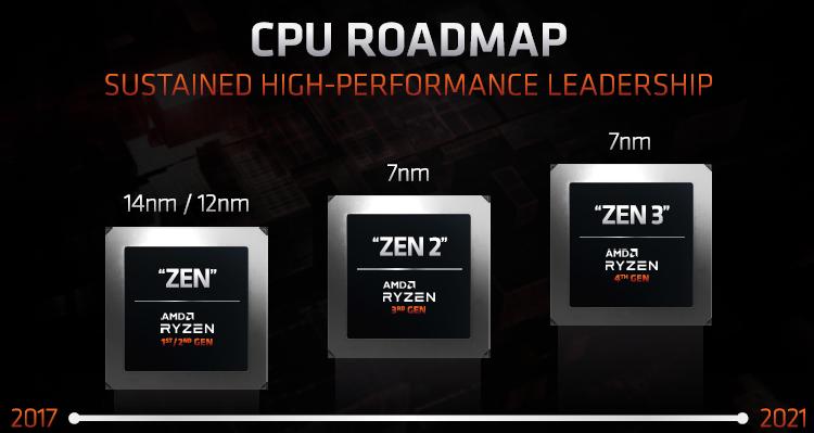 Потребительские процессоры AMD поколения Zen 3 выйдут в следующем марте, но это не точно