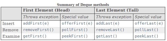 Вопросы к собеседованию Java-backend, Java core (60 вопросов) - 2