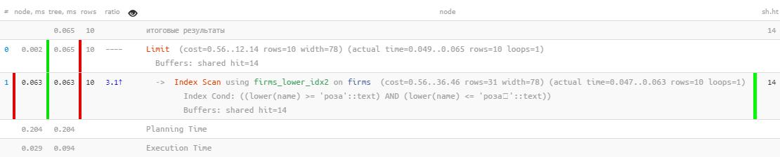 PostgreSQL Antipatterns: сказ об итеративной доработке поиска по названию, или «Оптимизация туда и обратно» - 6