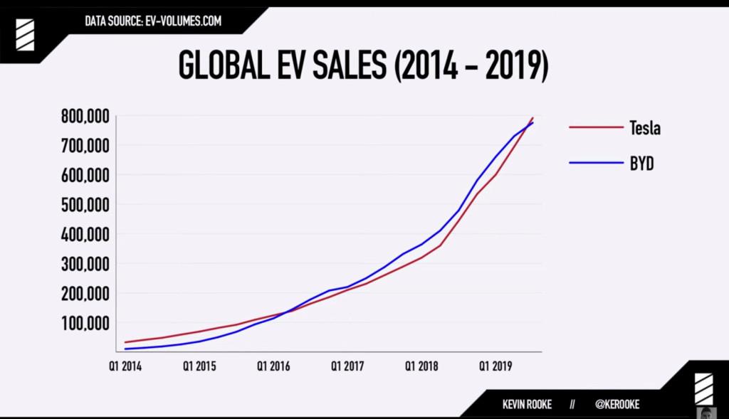 Tesla выпустила миллионный электромобиль - 2