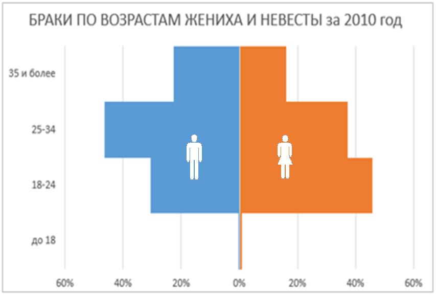 Инфографика средствами Excel и PowerPoint - 83