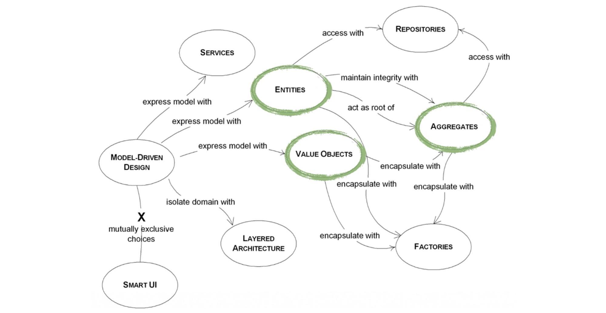Инструменты Domain Driven Design - 16