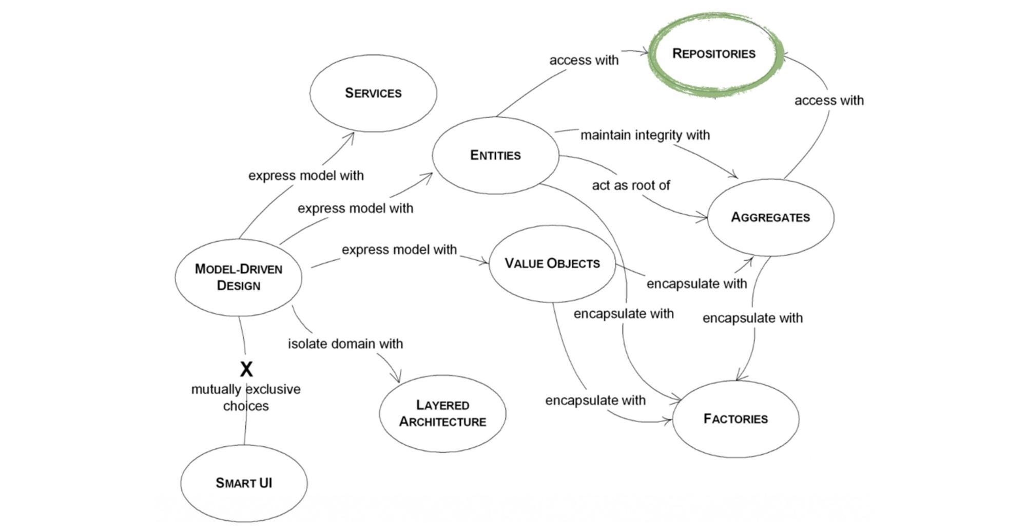Инструменты Domain Driven Design - 20