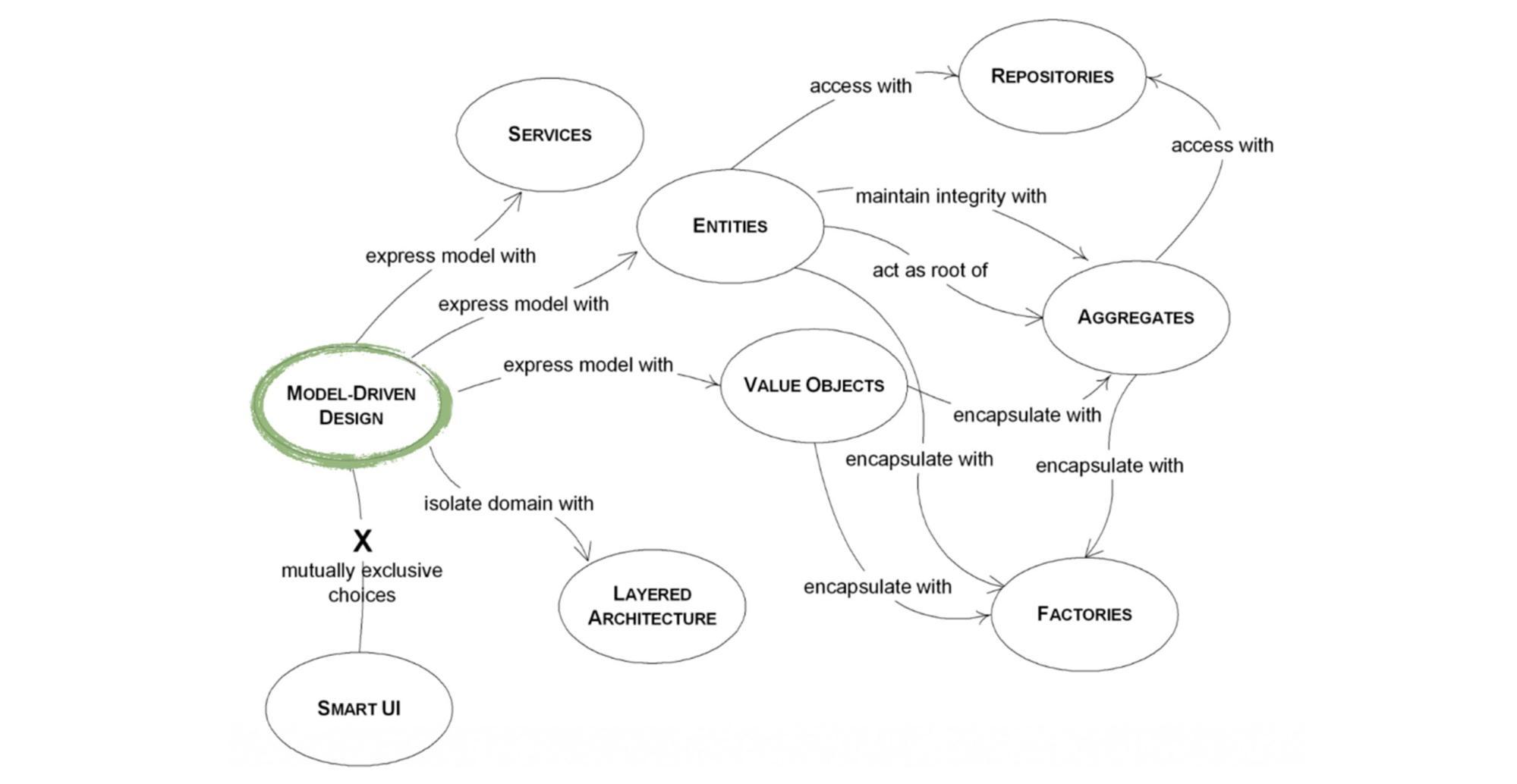 Инструменты Domain Driven Design - 5