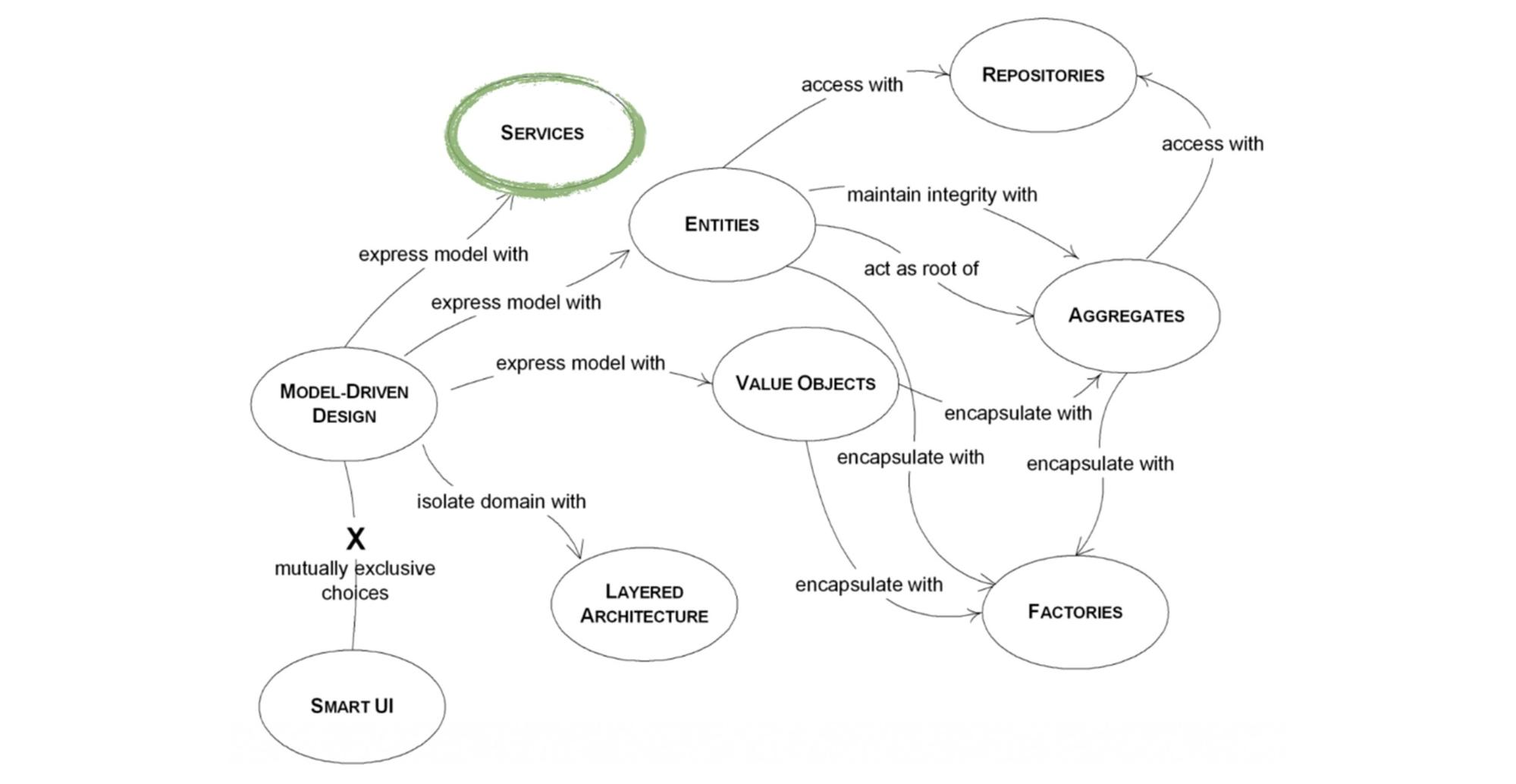 Инструменты Domain Driven Design - 6