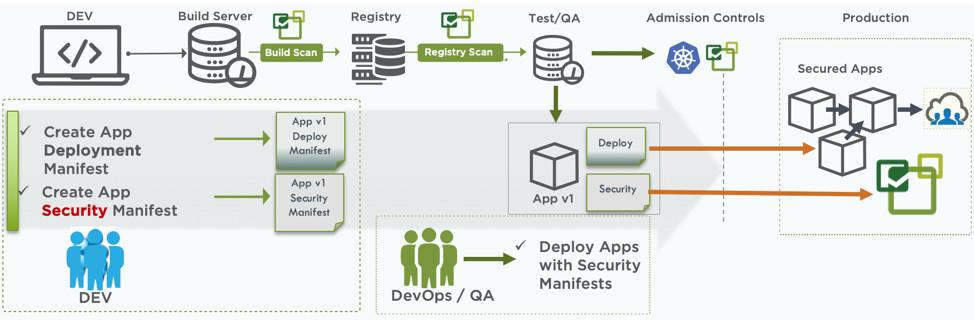 Как автоматизировать безопасность контейнеров в стиле Policy as Code с помощью CRD - 2