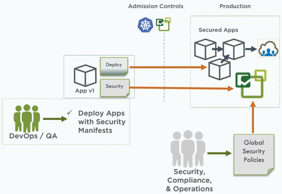 Как автоматизировать безопасность контейнеров в стиле Policy as Code с помощью CRD - 4