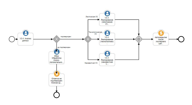 Платформа автоматизированного реагирования на инциденты ИБ - 2