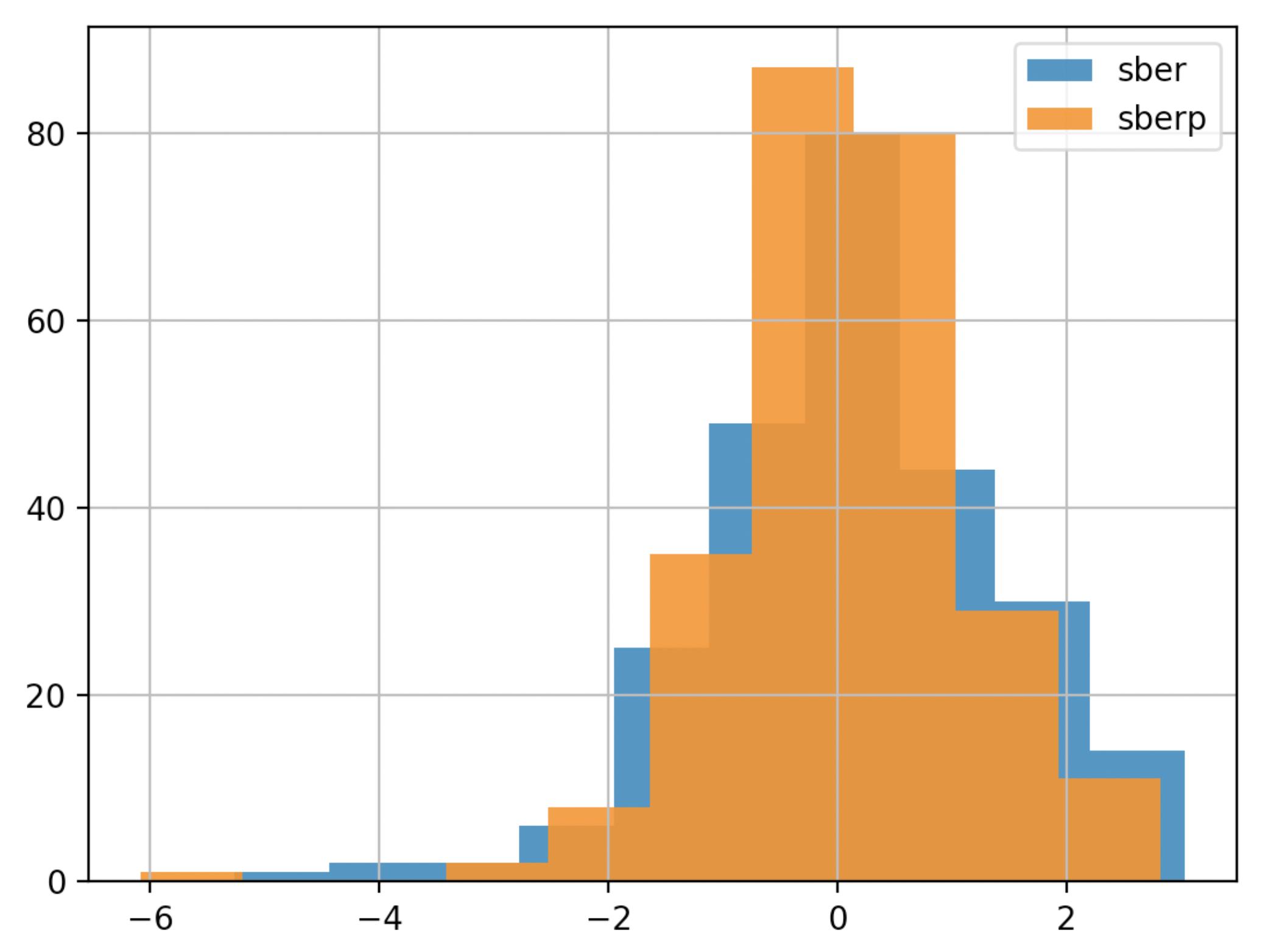 Сравнение динамики котировок двух акций на python на примере привилегированных и обычных акций Сбербанка - 11