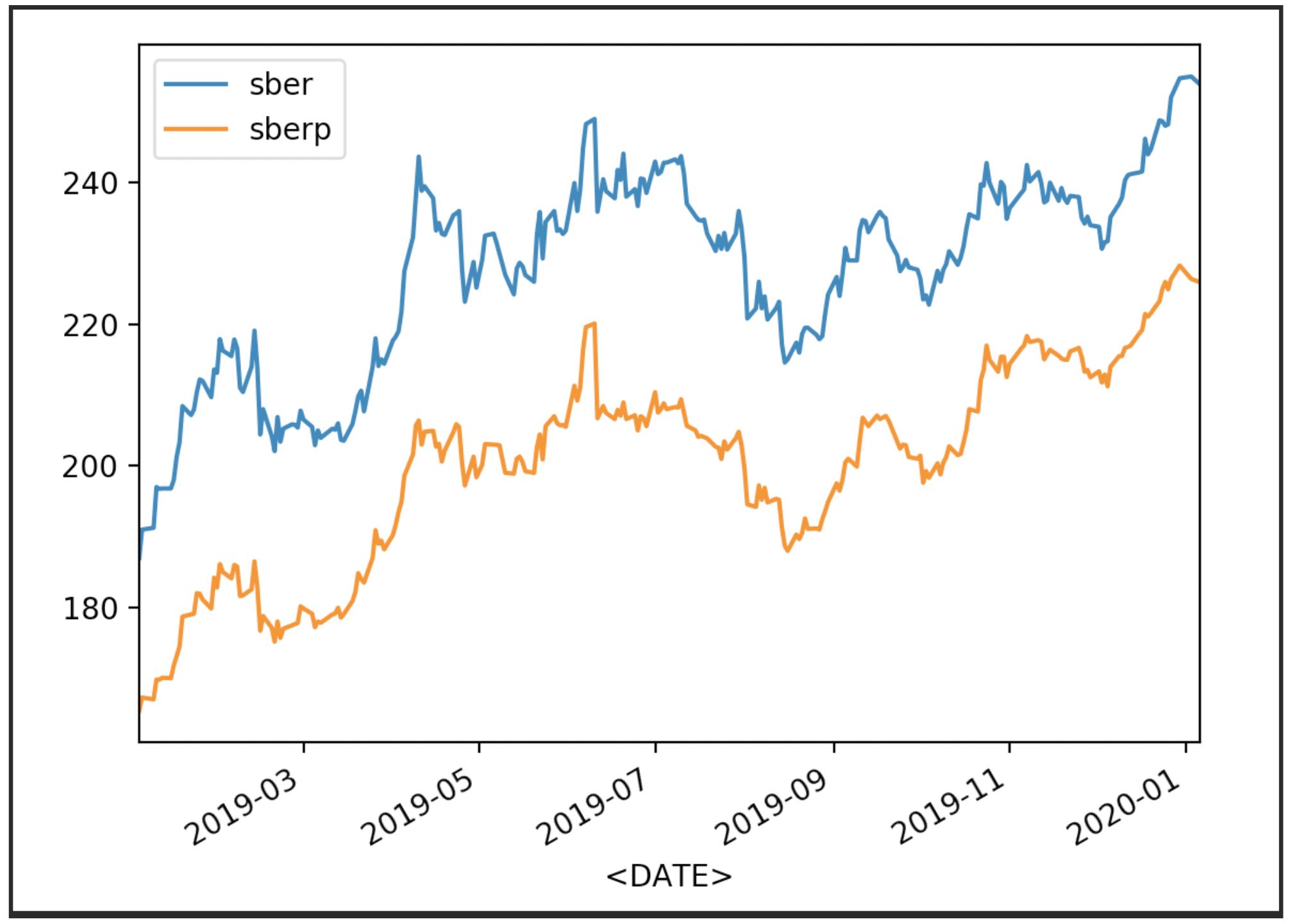 Сравнение динамики котировок двух акций на python на примере привилегированных и обычных акций Сбербанка - 3