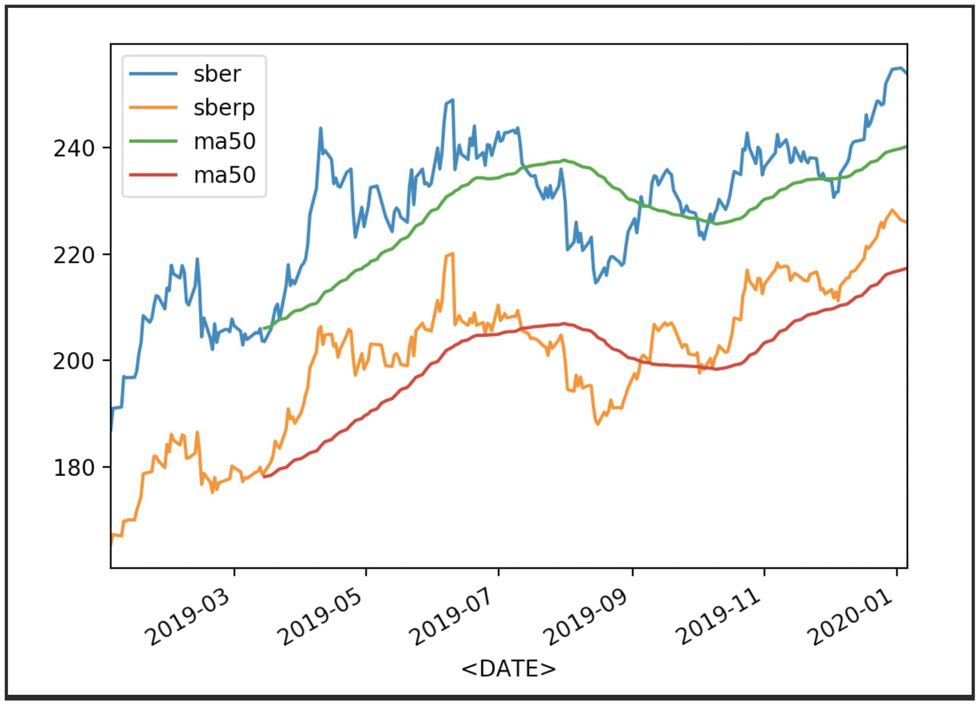 Сравнение динамики котировок двух акций на python на примере привилегированных и обычных акций Сбербанка - 4