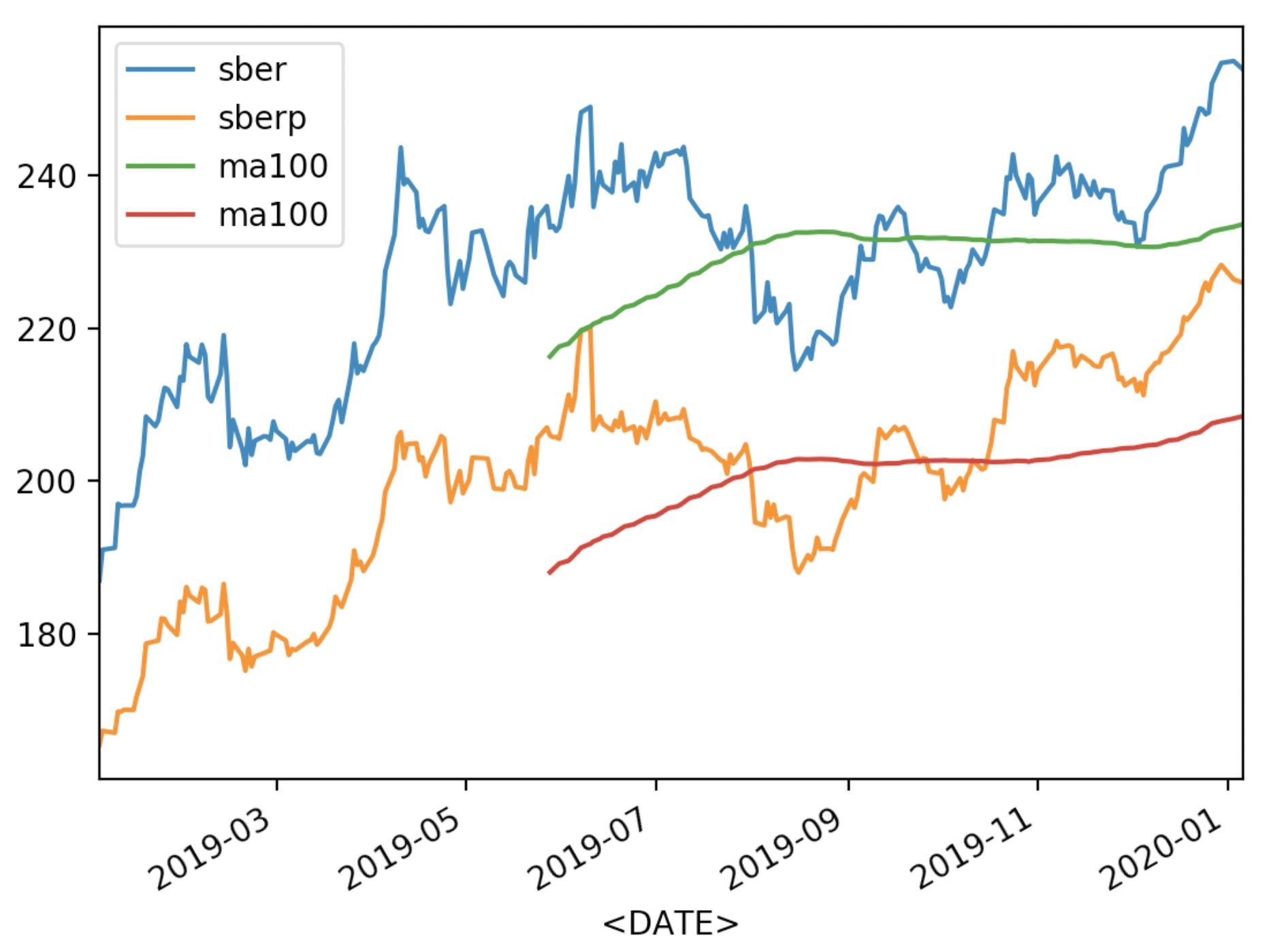Сравнение динамики котировок двух акций на python на примере привилегированных и обычных акций Сбербанка - 5