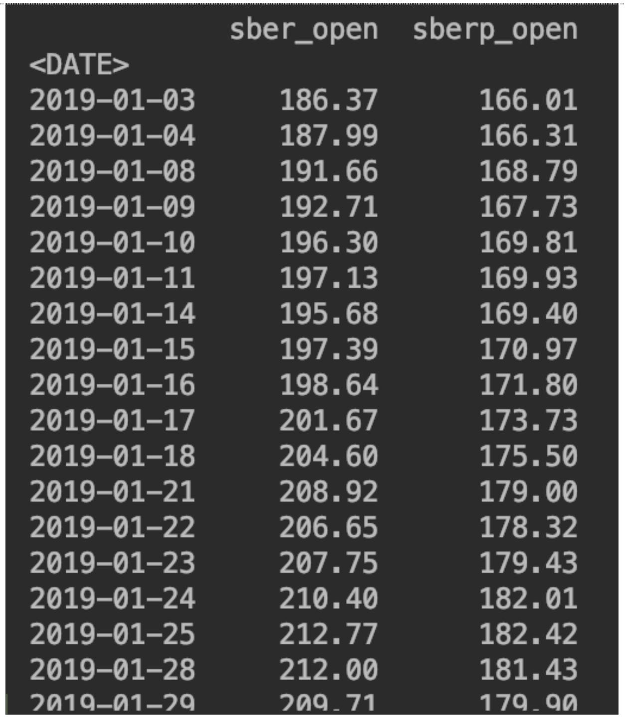 Сравнение динамики котировок двух акций на python на примере привилегированных и обычных акций Сбербанка - 7