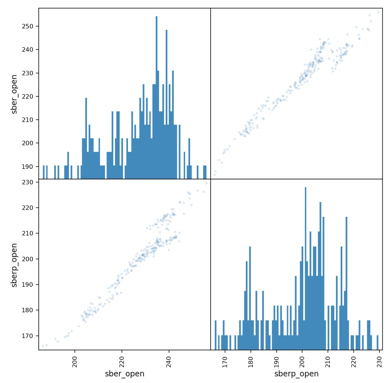 Сравнение динамики котировок двух акций на python на примере привилегированных и обычных акций Сбербанка - 8
