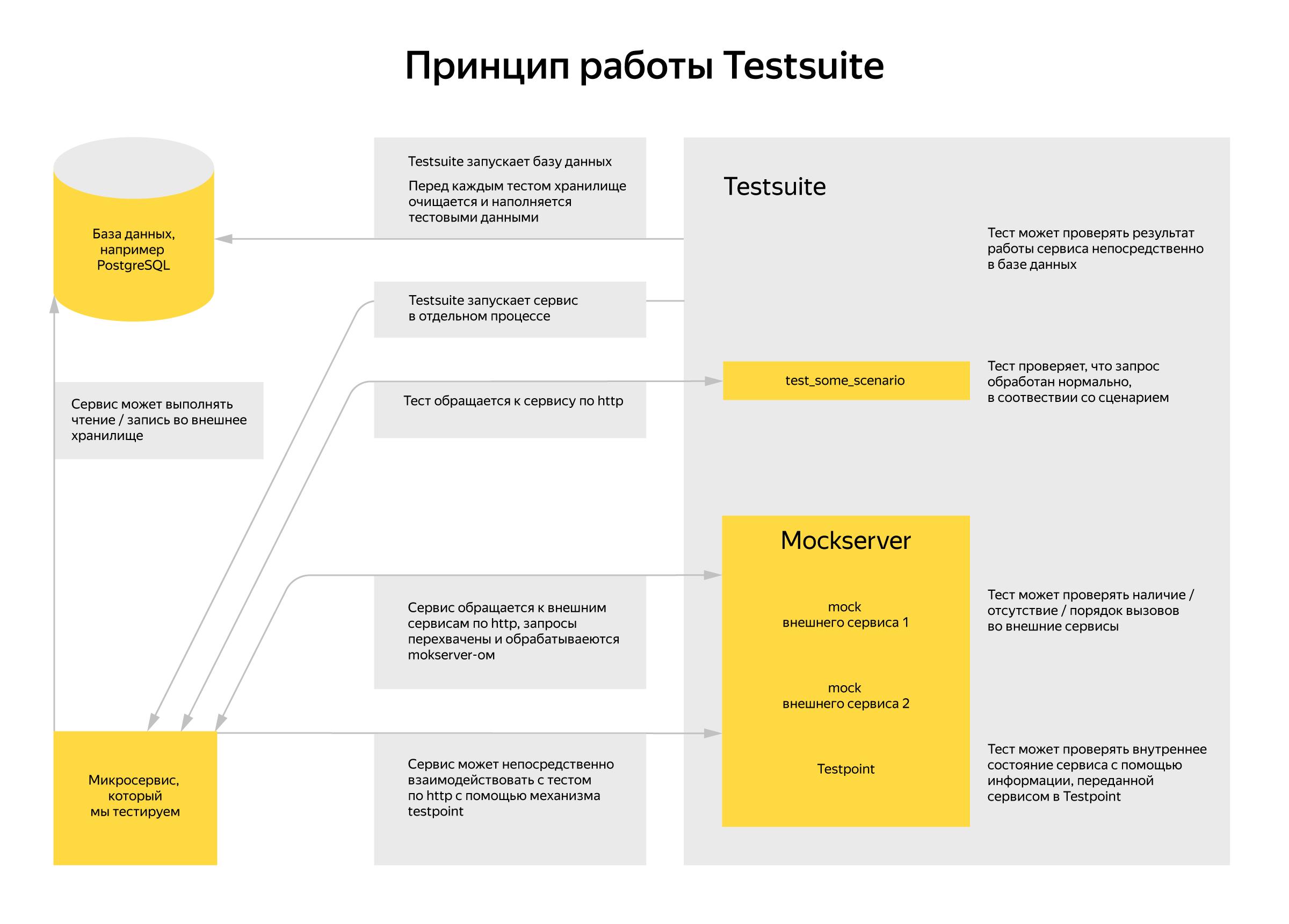Яндекс открывает Testsuite - 2