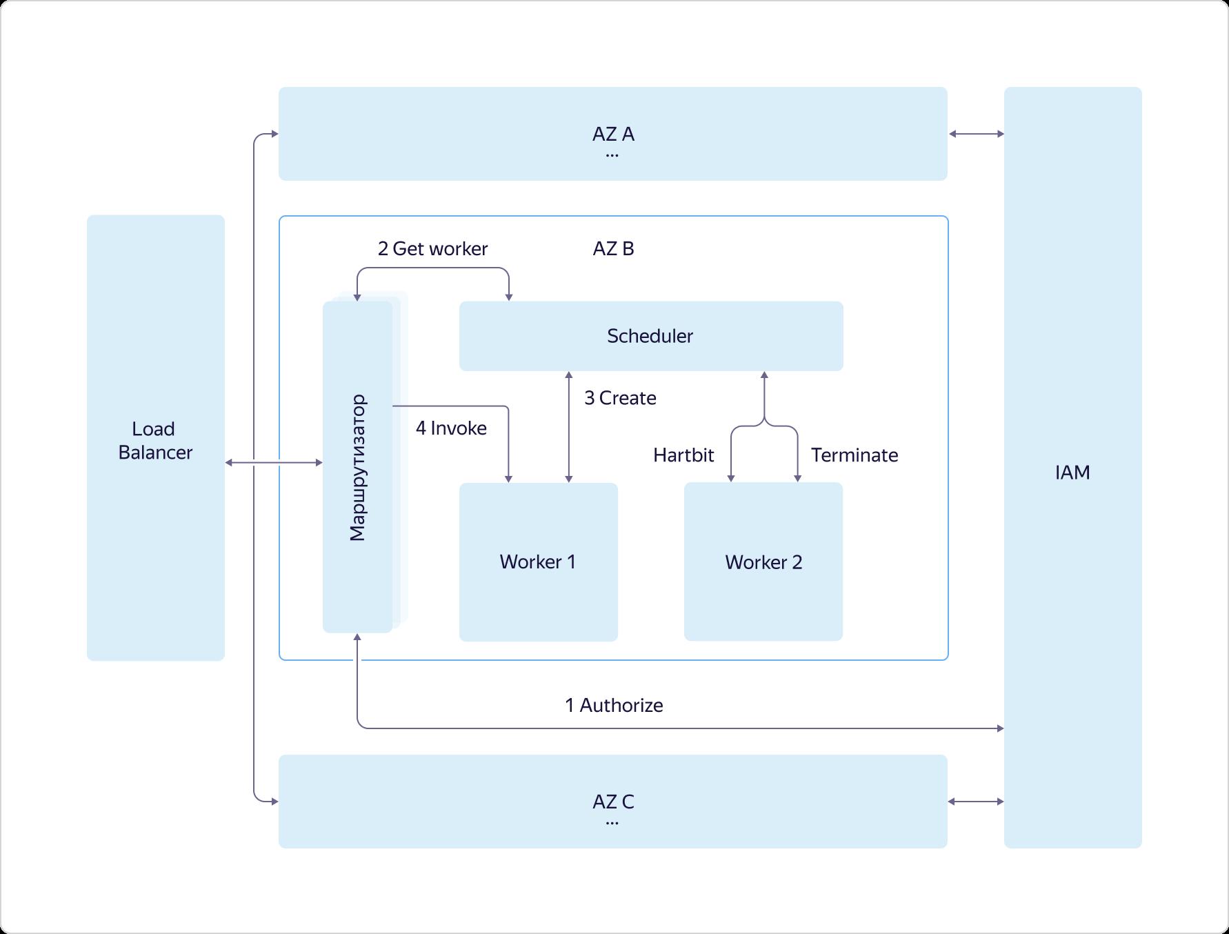 Интернет вещей в Яндекс.Облаке: как устроены сервисы Yandex IoT Core и Yandex Cloud Functions - 10