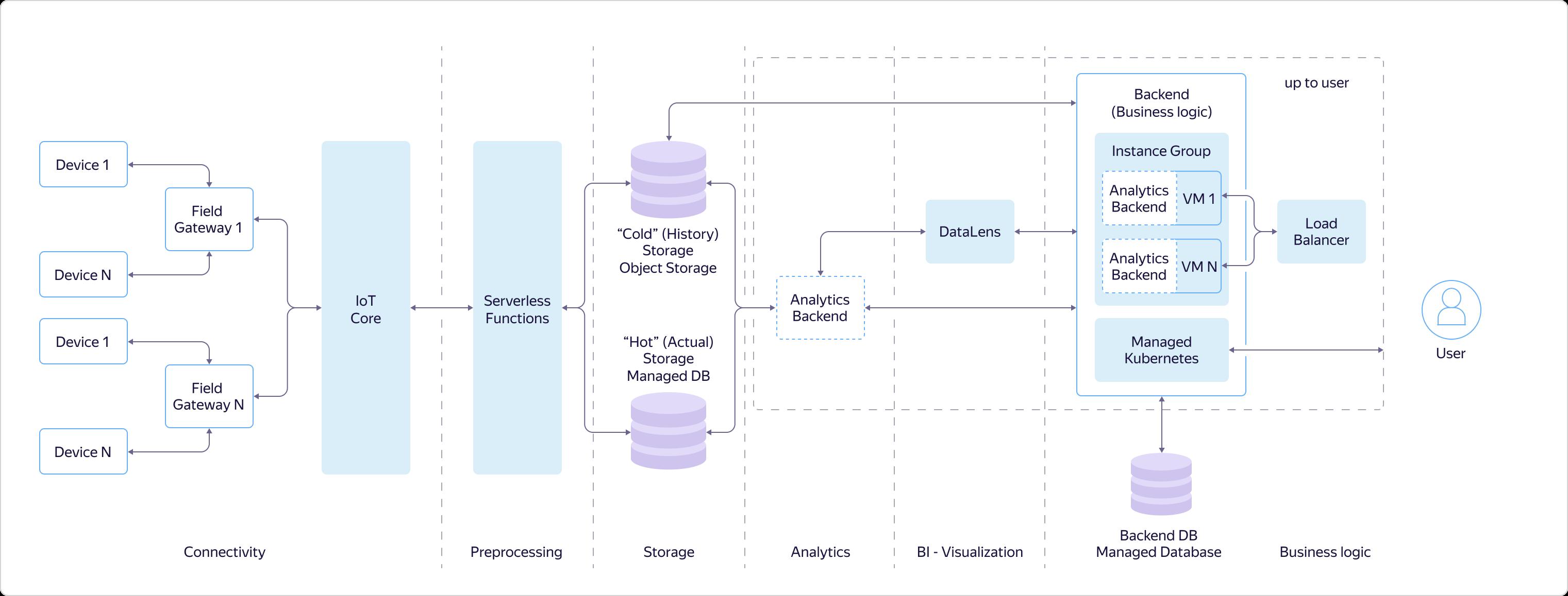 Интернет вещей в Яндекс.Облаке: как устроены сервисы Yandex IoT Core и Yandex Cloud Functions - 2