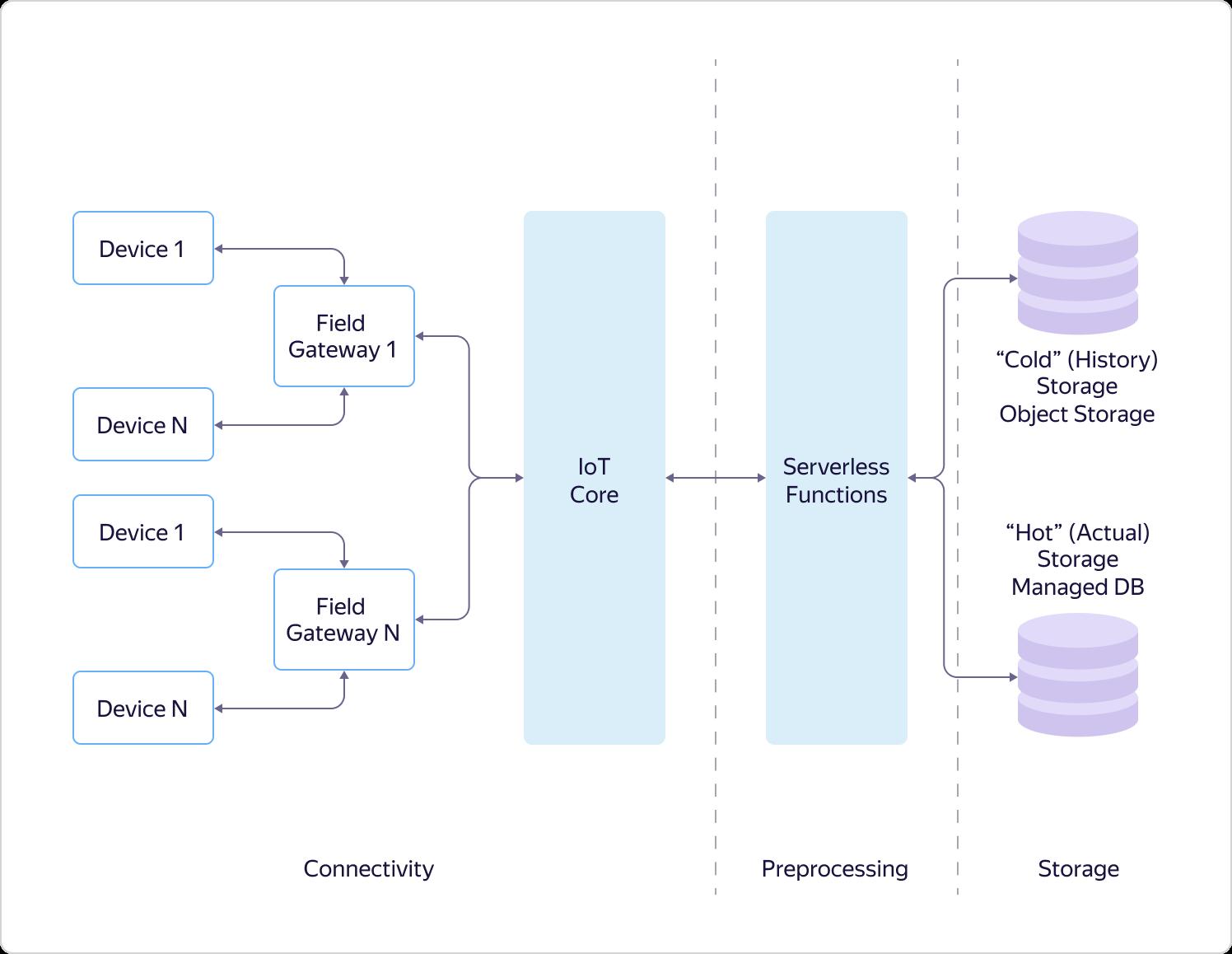 Интернет вещей в Яндекс.Облаке: как устроены сервисы Yandex IoT Core и Yandex Cloud Functions - 3