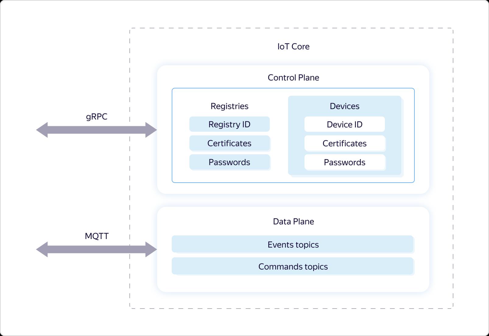 Интернет вещей в Яндекс.Облаке: как устроены сервисы Yandex IoT Core и Yandex Cloud Functions - 4